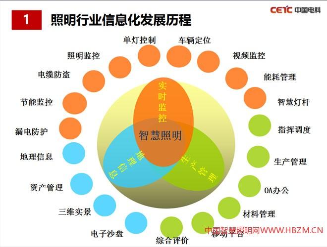 照明行业信息化发展历程