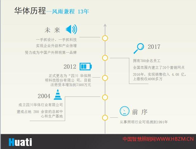 四川华体照明历程--风雨兼程 13年