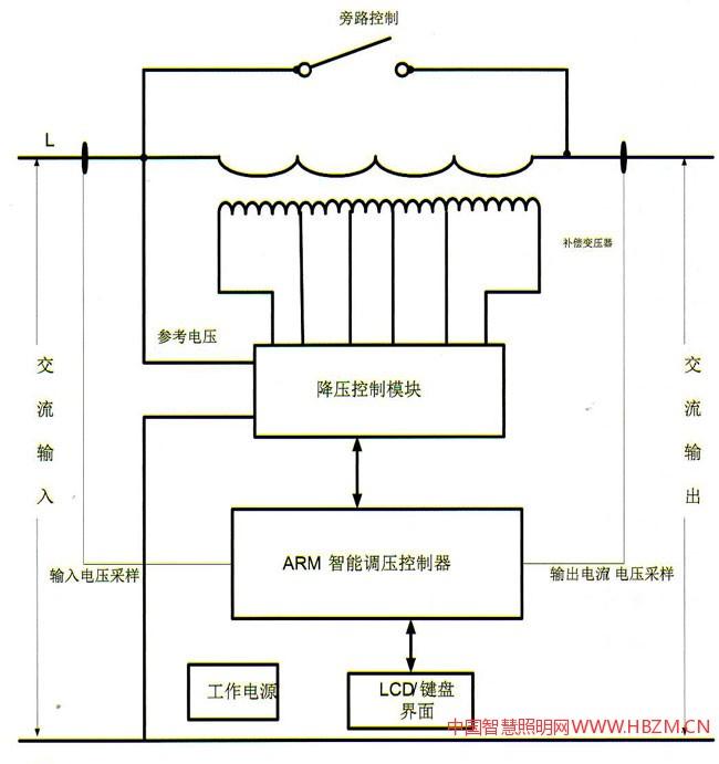 器电路,本地液晶显示/键盘输入模块,开关量输入/输出模块),调压控制模